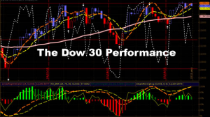 Dow30Perf